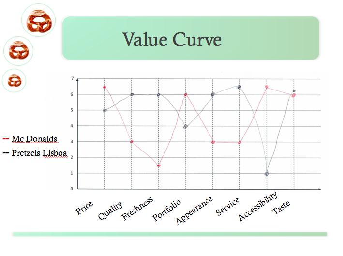 Fast food value curve pretzels lisbon for Value curve analysis template